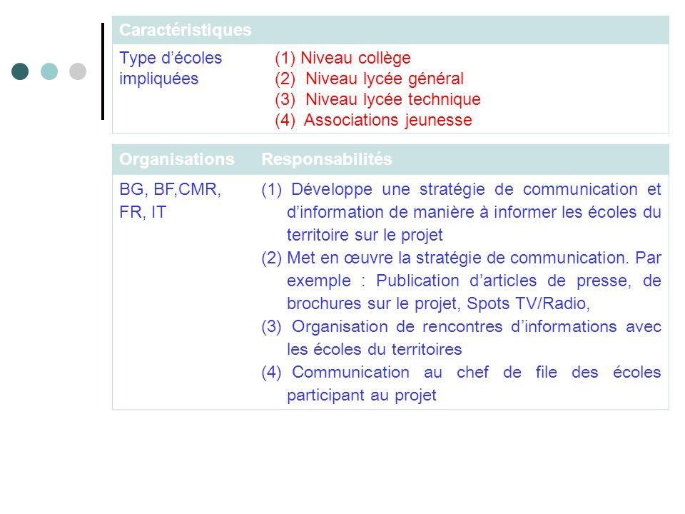 OrganisationsResponsabilités BG, BF,CMR, FR, IT (1) Développe une stratégie de communication et dinformation de manière à informer les écoles du territoire sur le projet (2)Met en œuvre la stratégie de communication.
