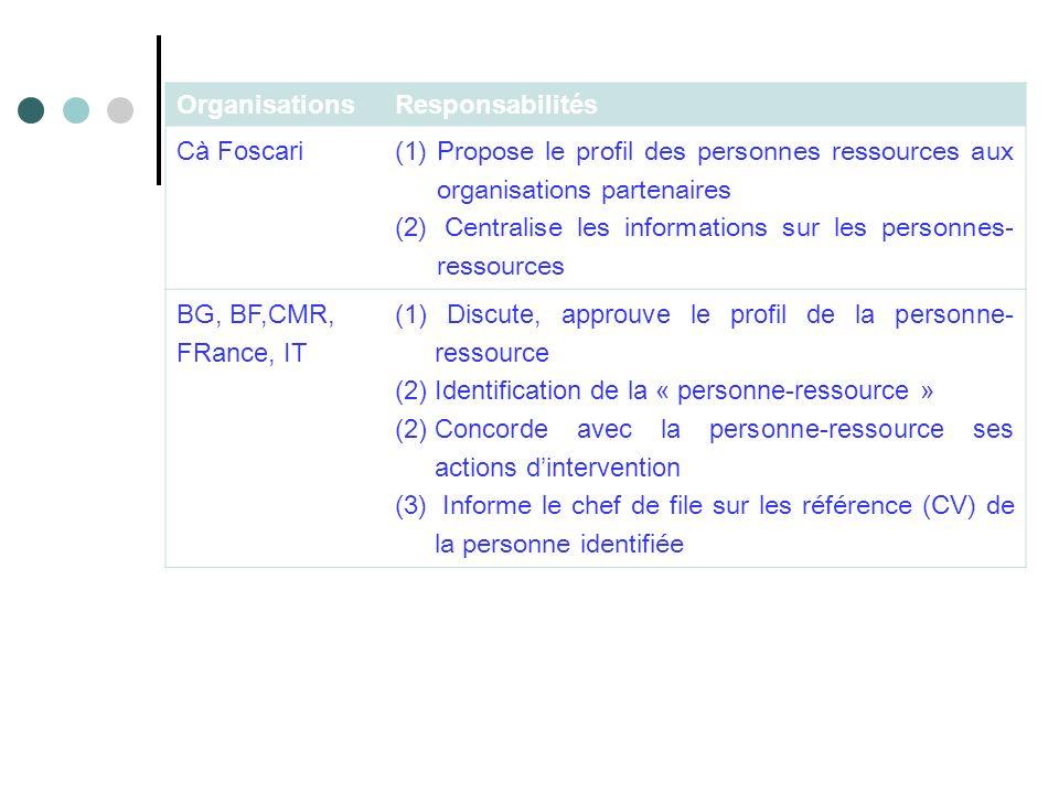OrganisationsResponsabilités Cà Foscari (1)Propose le profil des personnes ressources aux organisations partenaires (2) Centralise les informations sur les personnes- ressources BG, BF,CMR, FRance, IT (1) Discute, approuve le profil de la personne- ressource (2) Identification de la « personne-ressource » (2)Concorde avec la personne-ressource ses actions dintervention (3) Informe le chef de file sur les référence (CV) de la personne identifiée