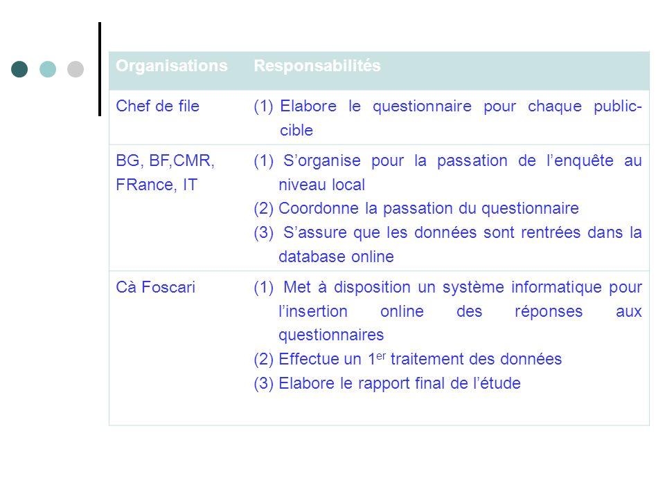 OrganisationsResponsabilités Chef de file (1)Elabore le questionnaire pour chaque public- cible BG, BF,CMR, FRance, IT (1) Sorganise pour la passation de lenquête au niveau local (2)Coordonne la passation du questionnaire (3) Sassure que les données sont rentrées dans la database online Cà Foscari (1) Met à disposition un système informatique pour linsertion online des réponses aux questionnaires (2)Effectue un 1 er traitement des données (3)Elabore le rapport final de létude