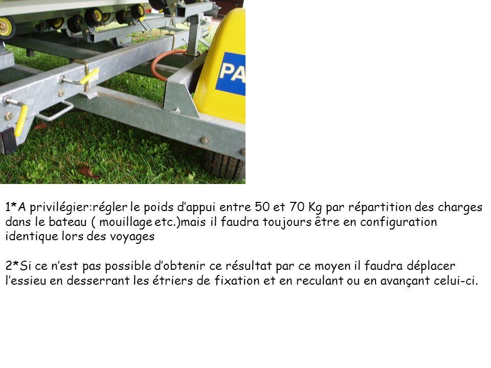 1*A privilégier:régler le poids dappui entre 50 et 70 Kg par répartition des charges dans le bateau ( mouillage etc.)mais il faudra toujours être en c