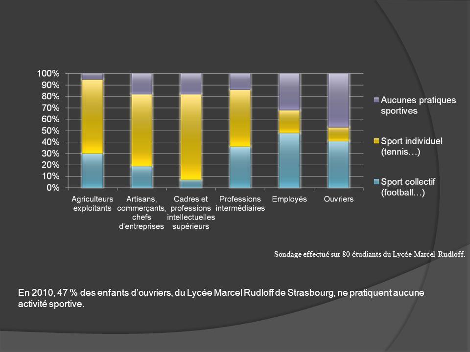 En 2010, 47 % des enfants douvriers, du Lycée Marcel Rudloff de Strasbourg, ne pratiquent aucune activité sportive. Sondage effectu é sur 80 é tudiant