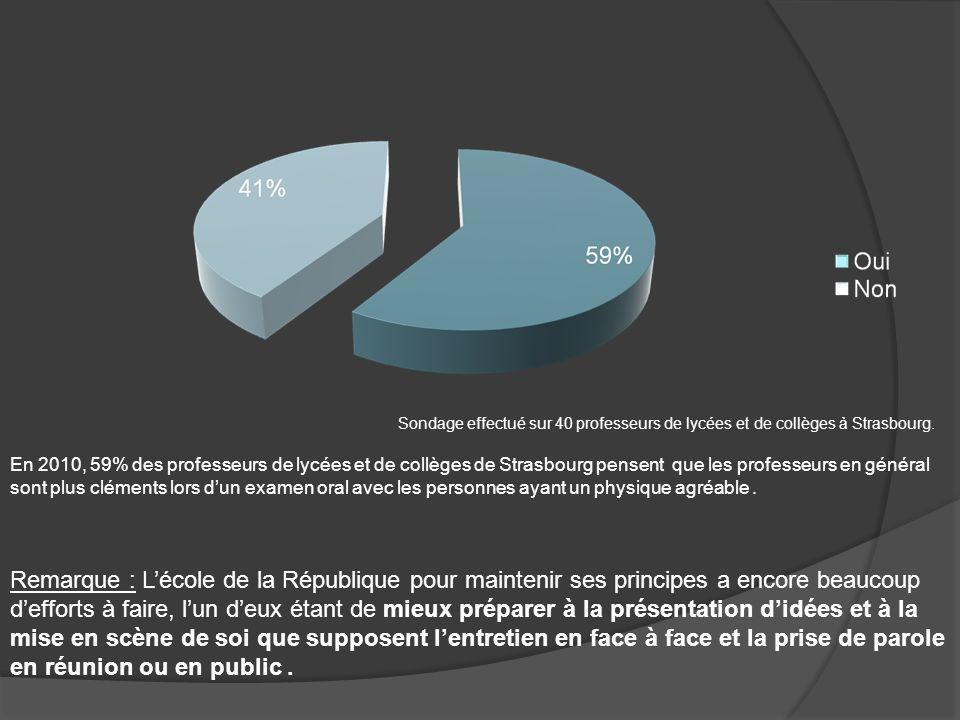 Sondage effectué sur 40 professeurs de lycées et de collèges à Strasbourg. En 2010, 59% des professeurs de lycées et de collèges de Strasbourg pensent