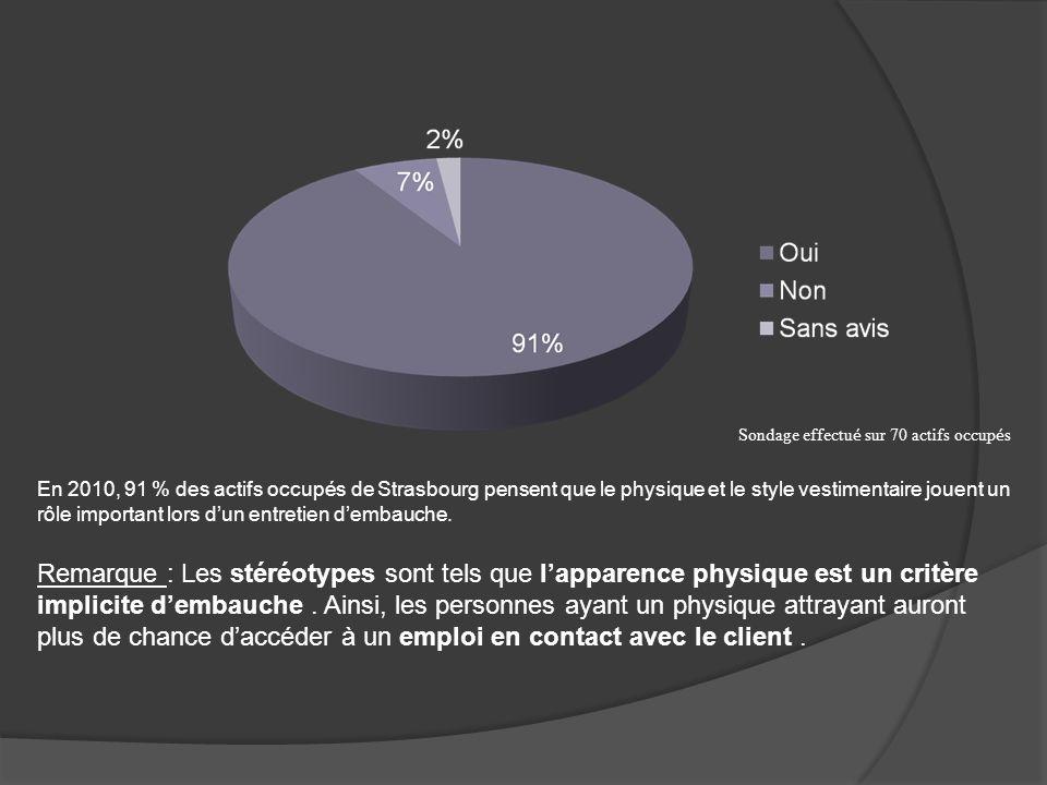 Sondage effectu é sur 70 actifs occup é s En 2010, 91 % des actifs occupés de Strasbourg pensent que le physique et le style vestimentaire jouent un r