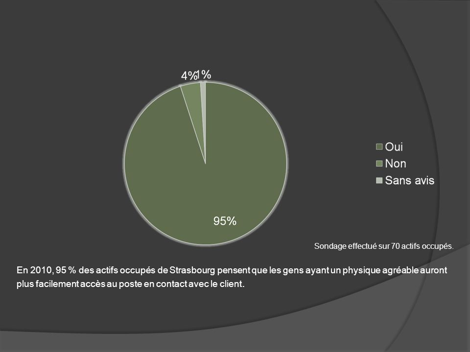 En 2010, 95 % des actifs occupés de Strasbourg pensent que les gens ayant un physique agréable auront plus facilement accès au poste en contact avec l