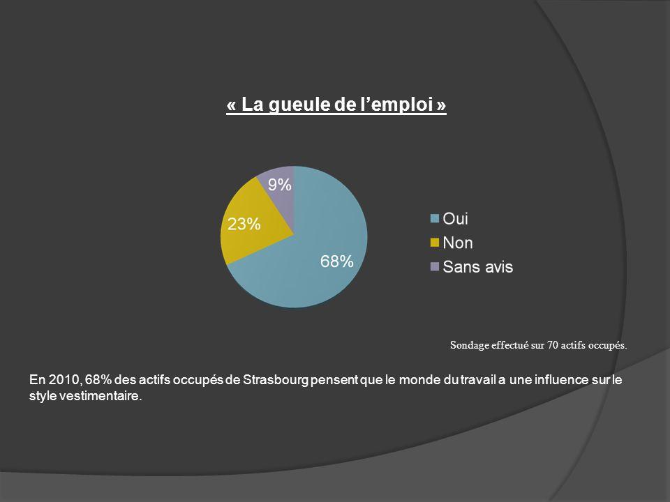 « La gueule de lemploi » Sondage effectu é sur 70 actifs occup é s. En 2010, 68% des actifs occupés de Strasbourg pensent que le monde du travail a un