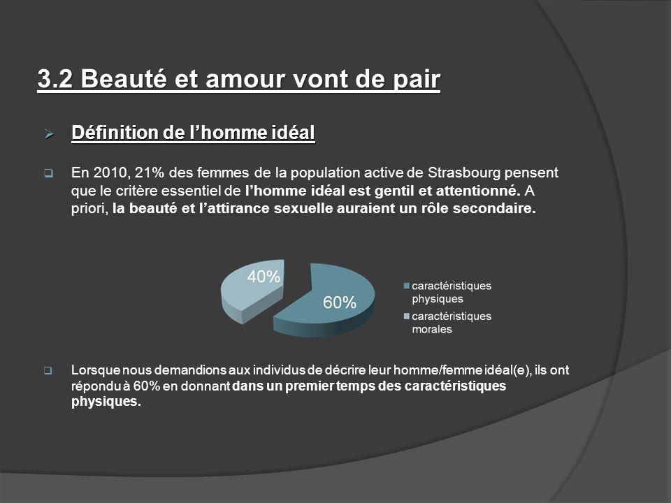 3.2 Beauté et amour vont de pair Définition de lhomme idéal Définition de lhomme idéal En 2010, 21% des femmes de la population active de Strasbourg p