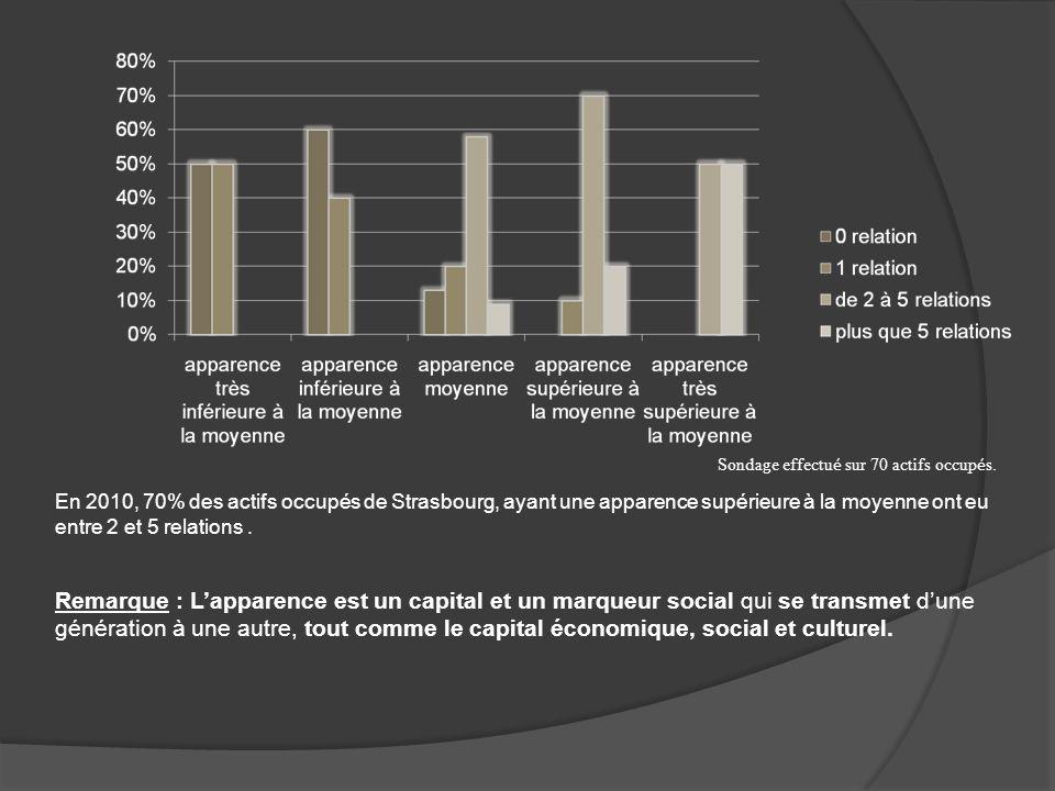 Sondage effectu é sur 70 actifs occup é s. En 2010, 70% des actifs occupés de Strasbourg, ayant une apparence supérieure à la moyenne ont eu entre 2 e