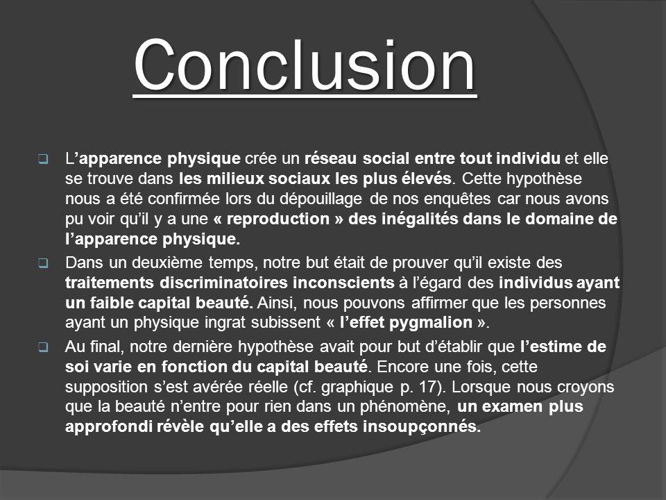 Conclusion Lapparence physique crée un réseau social entre tout individu et elle se trouve dans les milieux sociaux les plus élevés. Cette hypothèse n