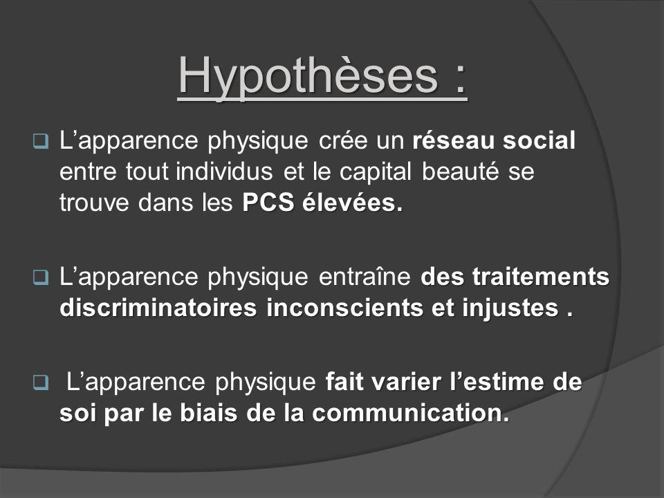 Hypothèses : PCS élevées. Lapparence physique crée un réseau social entre tout individus et le capital beauté se trouve dans les PCS élevées. des trai