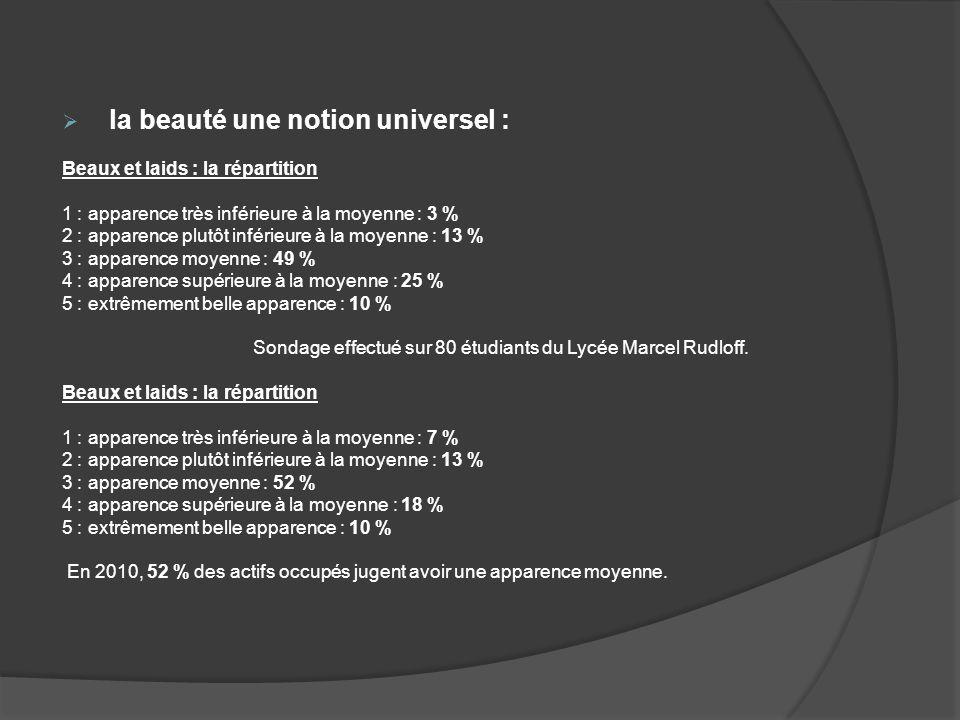 la beauté une notion universel : Beaux et laids : la répartition 1 : apparence très inférieure à la moyenne : 3 % 2 : apparence plutôt inférieure à la