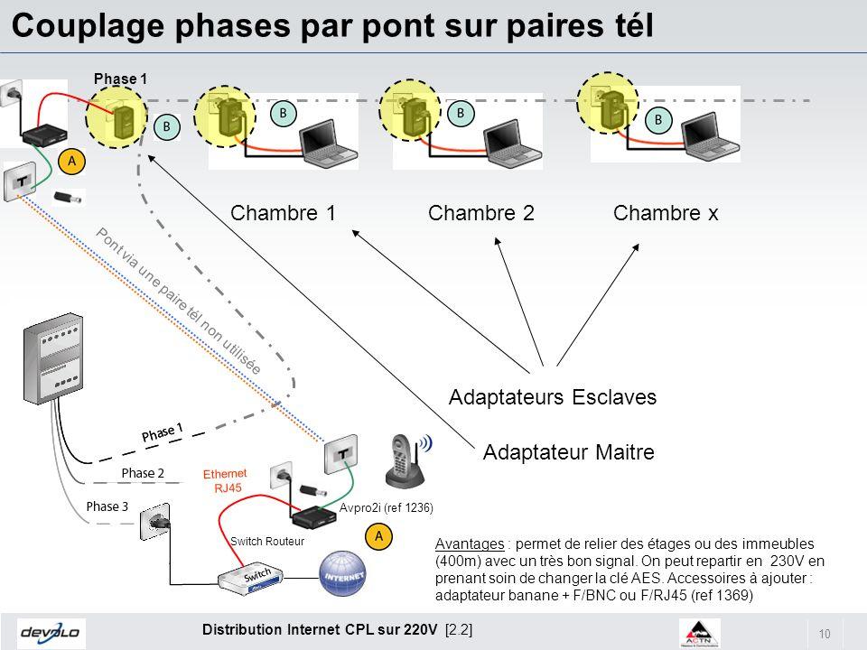 10 Distribution Internet CPL sur 220V [2.2] Couplage phases par pont sur paires tél Chambre 1Chambre 2Chambre x Adaptateur Maitre Adaptateurs Esclaves