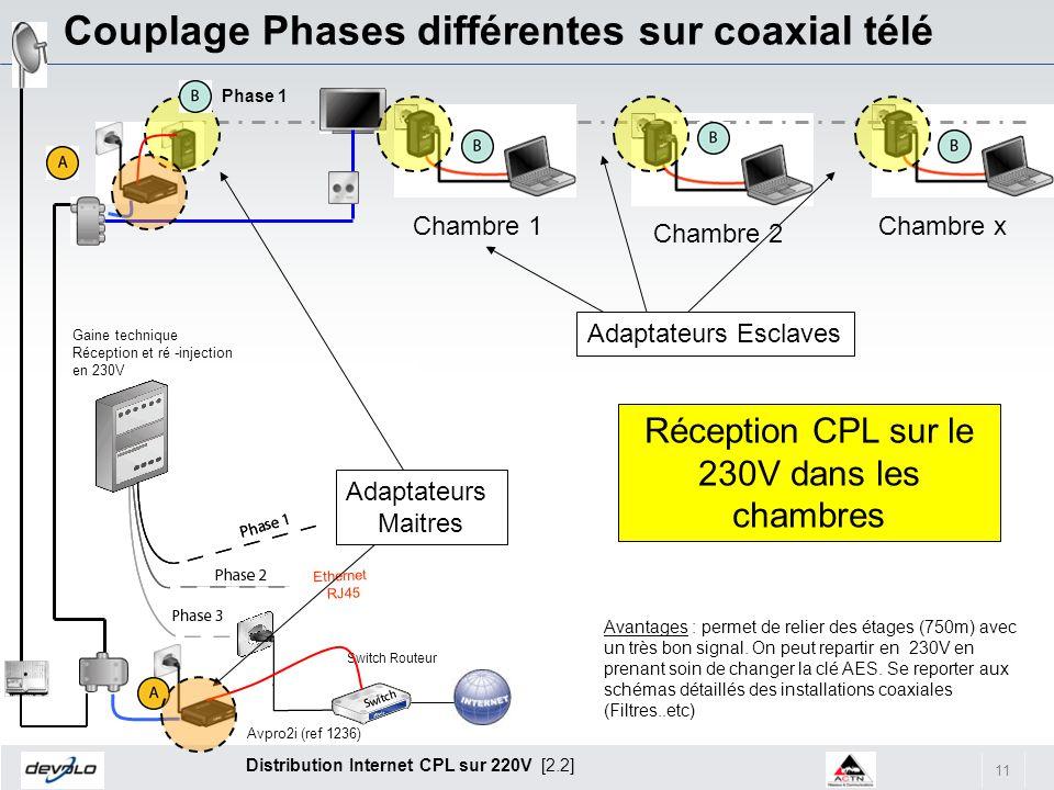 11 Distribution Internet CPL sur 220V [2.2] Couplage Phases différentes sur coaxial télé Chambre 1 Chambre 2 Chambre x Adaptateurs Esclaves Phase 1 Sw