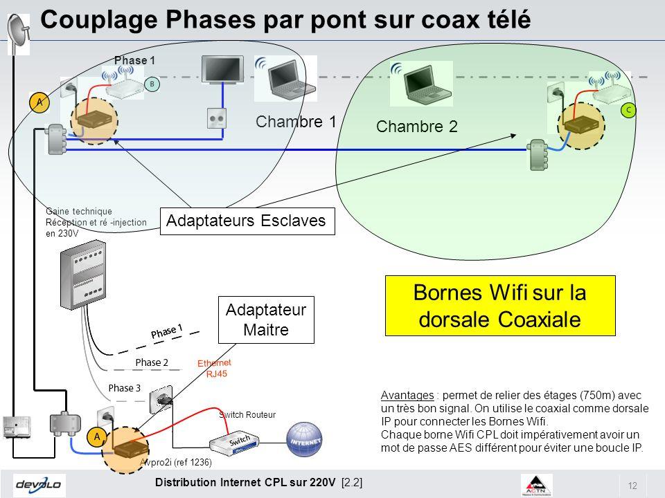 12 Distribution Internet CPL sur 220V [2.2] Couplage Phases par pont sur coax télé Phase 1 Switch Routeur Avantages : permet de relier des étages (750