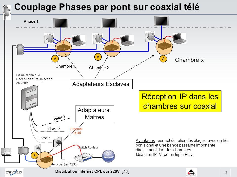 13 Distribution Internet CPL sur 220V [2.2] Couplage Phases par pont sur coaxial télé Chambre 1 Chambre 2 Chambre x Phase 1 Switch Routeur Avantages :