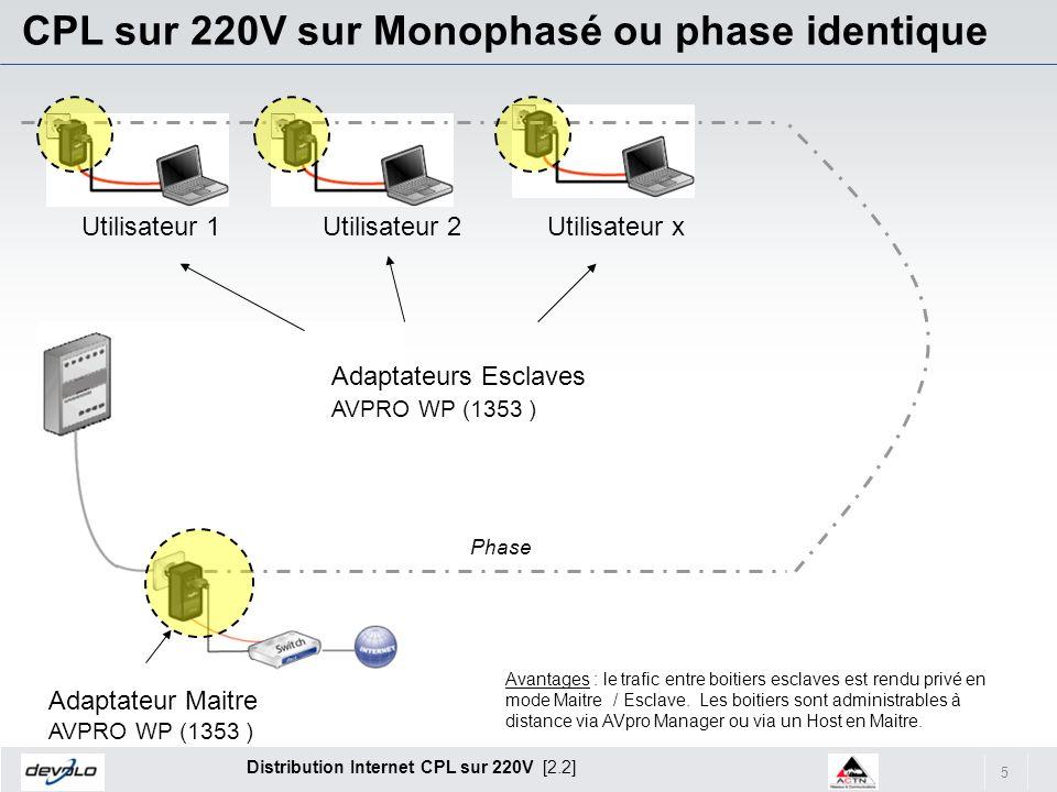 5 Distribution Internet CPL sur 220V [2.2] CPL sur 220V sur Monophasé ou phase identique Adaptateur Maitre AVPRO WP (1353 ) Adaptateurs Esclaves AVPRO