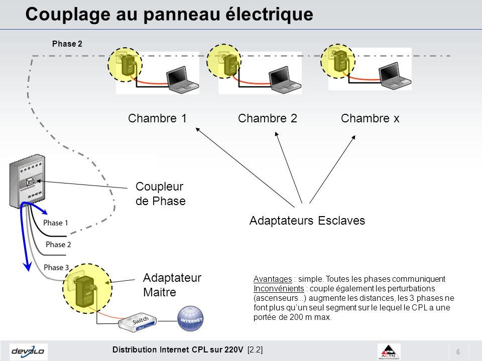 6 Distribution Internet CPL sur 220V [2.2] Couplage au panneau électrique Chambre 1Chambre 2Chambre x Adaptateurs Esclaves Phase 2 Coupleur de Phase A
