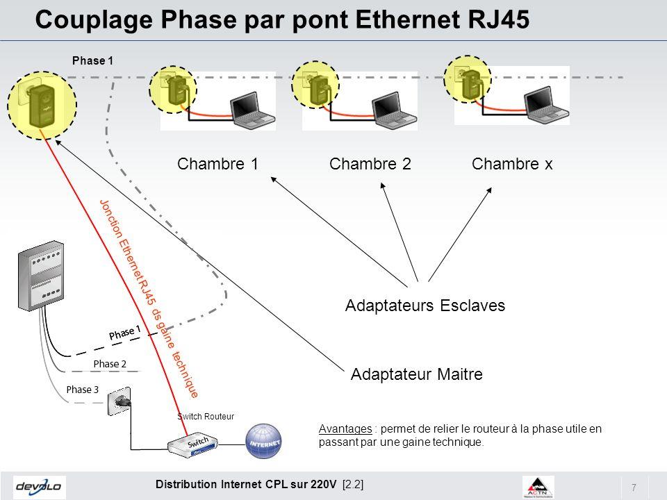 7 Distribution Internet CPL sur 220V [2.2] Couplage Phase par pont Ethernet RJ45 Chambre 1Chambre 2Chambre x Adaptateur Maitre Adaptateurs Esclaves Ph