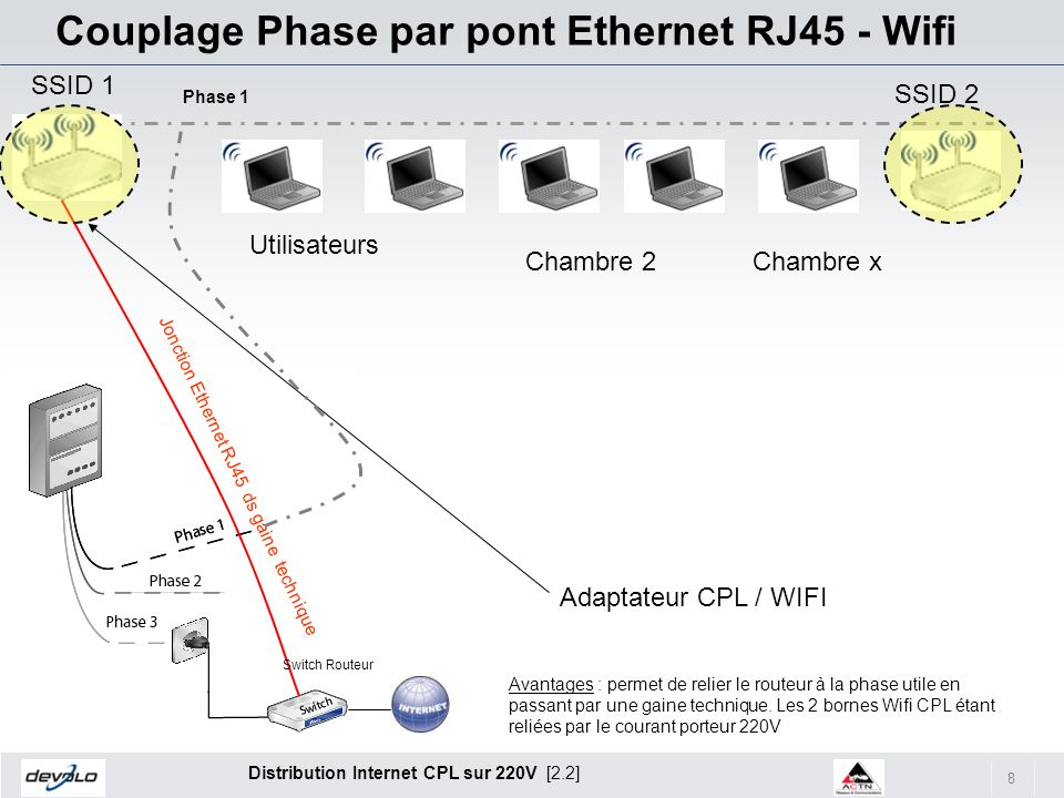 8 Distribution Internet CPL sur 220V [2.2] Couplage Phase par pont Ethernet RJ45 - Wifi Utilisateurs Chambre 2Chambre x Adaptateur CPL / WIFI Phase 1