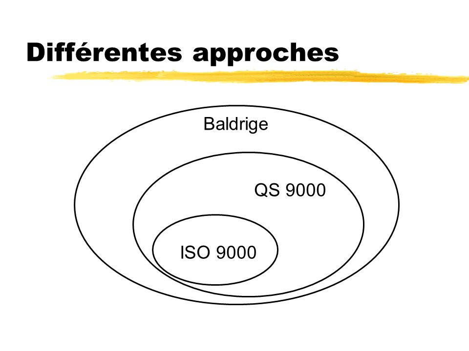Différentes approches Baldrige ISO 9000 QS 9000