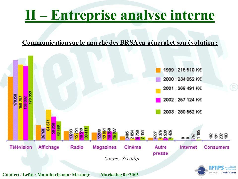 Source :Sécodip Communication sur le marché des BRSA en général et son évolution : Coudert / Lefur / Mamiharijaona / Mesnage Marketing 04/2005 II – En