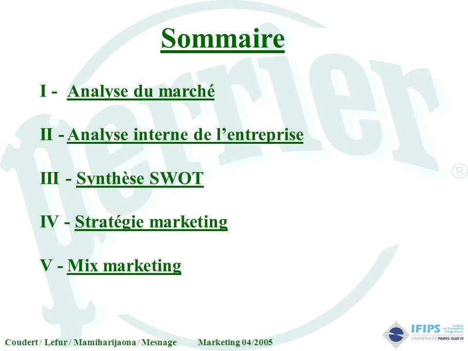 Sommaire I -Analyse du marché II -Analyse interne de lentreprise III - Synthèse SWOT IV - Stratégie marketing V -Mix marketing Coudert / Lefur / Mamih