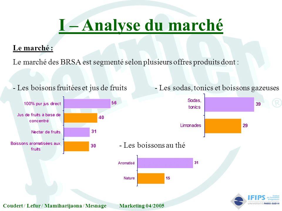 I – Analyse du marché Le marché : Le marché des BRSA est segmenté selon plusieurs offres produits dont : Coudert / Lefur / Mamiharijaona / Mesnage Mar