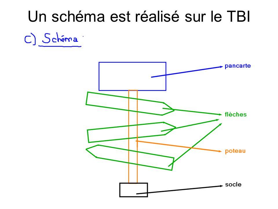 Un schéma est réalisé sur le TBI