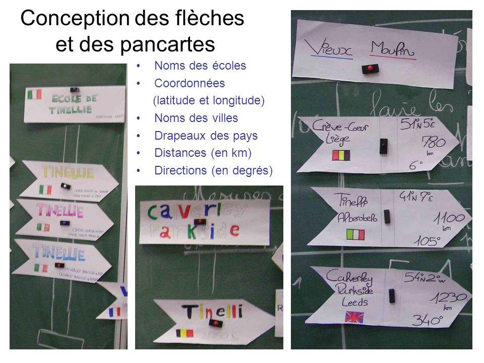Conception des flèches et des pancartes Noms des écoles Coordonnées (latitude et longitude) Noms des villes Drapeaux des pays Distances (en km) Directions (en degrés)