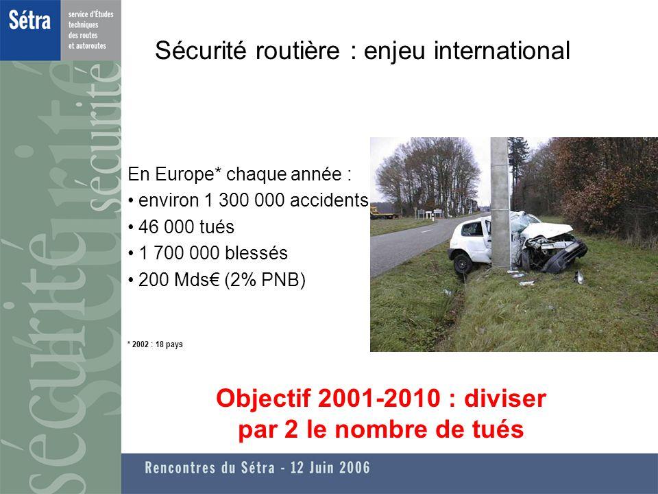 Sécurité routière : enjeu international En Europe* chaque année : environ 1 300 000 accidents 46 000 tués 1 700 000 blessés 200 Mds (2% PNB) Objectif 2001-2010 : diviser par 2 le nombre de tués * 2002 : 18 pays