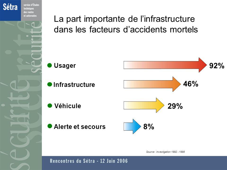 Usager 92% Infrastructure 46% Véhicule 29% Alerte et secours 8% Source : investigation 1992 - 1998 La part importante de linfrastructure dans les facteurs daccidents mortels