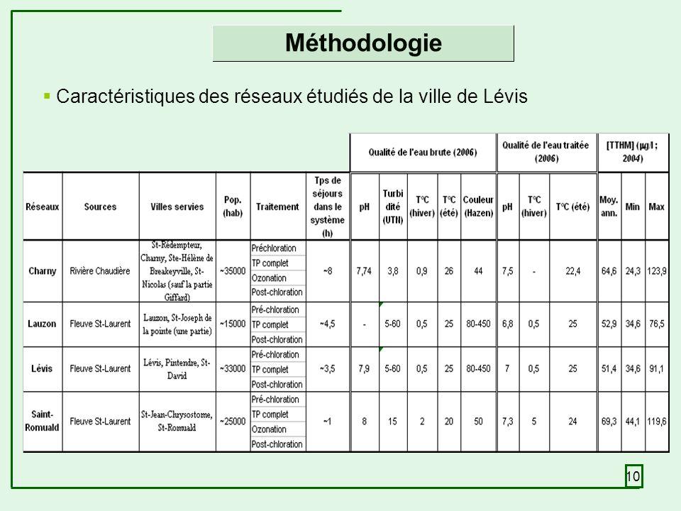 10 Méthodologie Caractéristiques des réseaux étudiés de la ville de Lévis