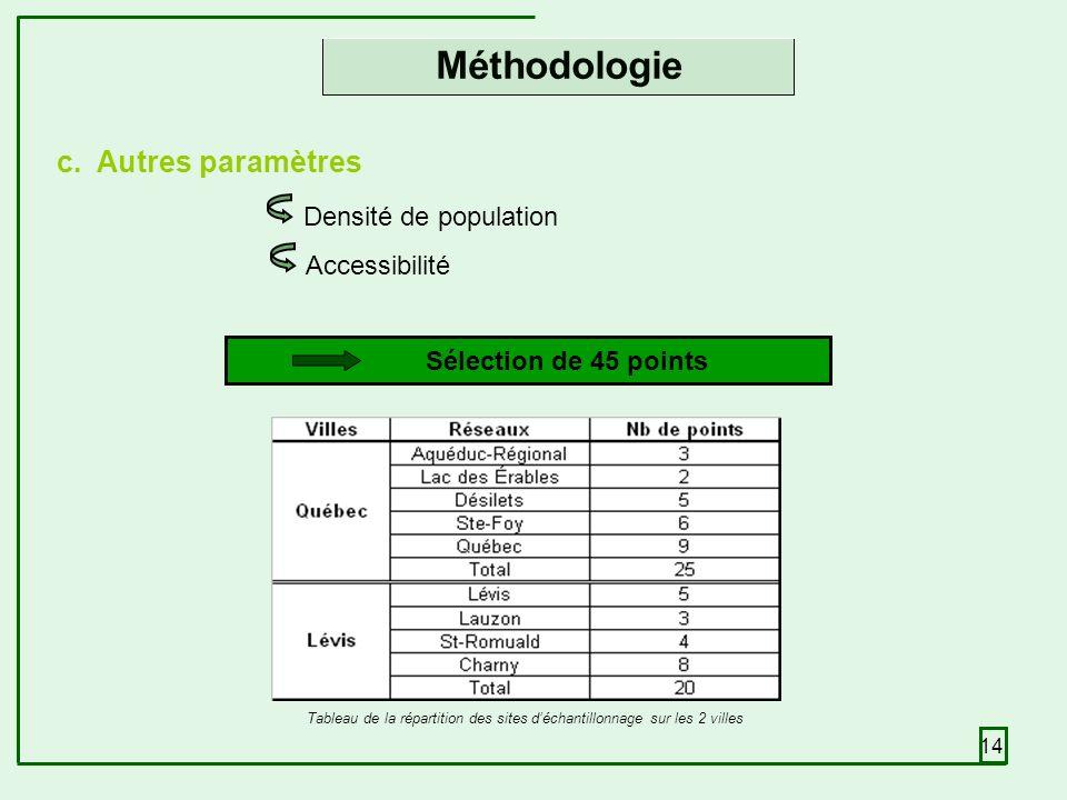 14 c.Autres paramètres Densité de population Accessibilité Méthodologie Sélection de 45 points Tableau de la répartition des sites déchantillonnage sur les 2 villes