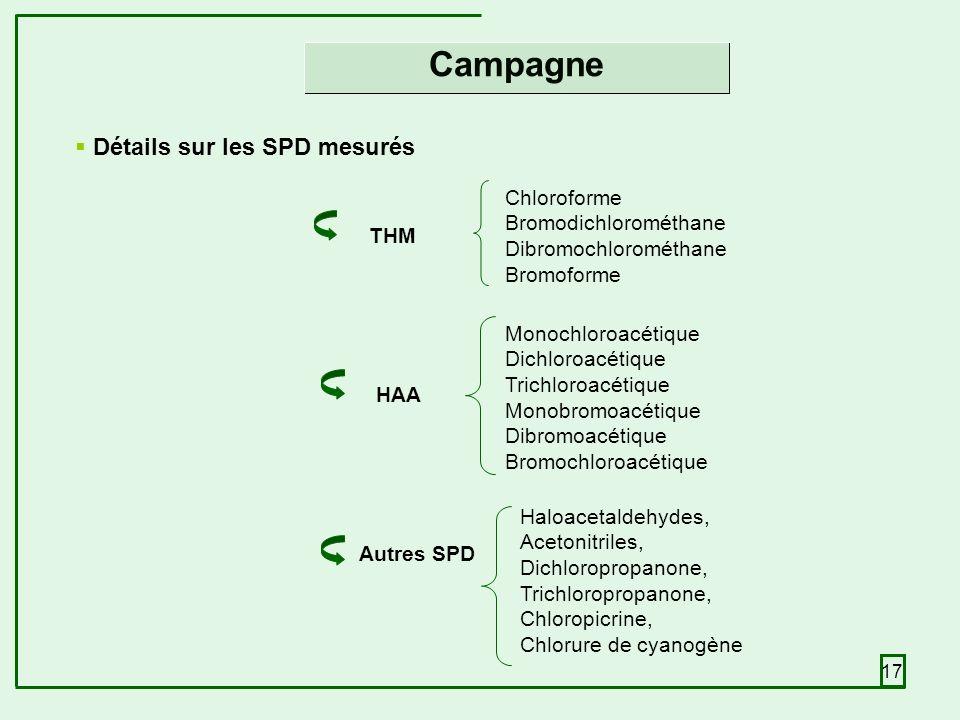 17 THM HAA Détails sur les SPD mesurés Chloroforme Bromodichlorométhane Dibromochlorométhane Bromoforme Monochloroacétique Dichloroacétique Trichloroacétique Monobromoacétique Dibromoacétique Bromochloroacétique Autres SPD Haloacetaldehydes, Acetonitriles, Dichloropropanone, Trichloropropanone, Chloropicrine, Chlorure de cyanogène Campagne