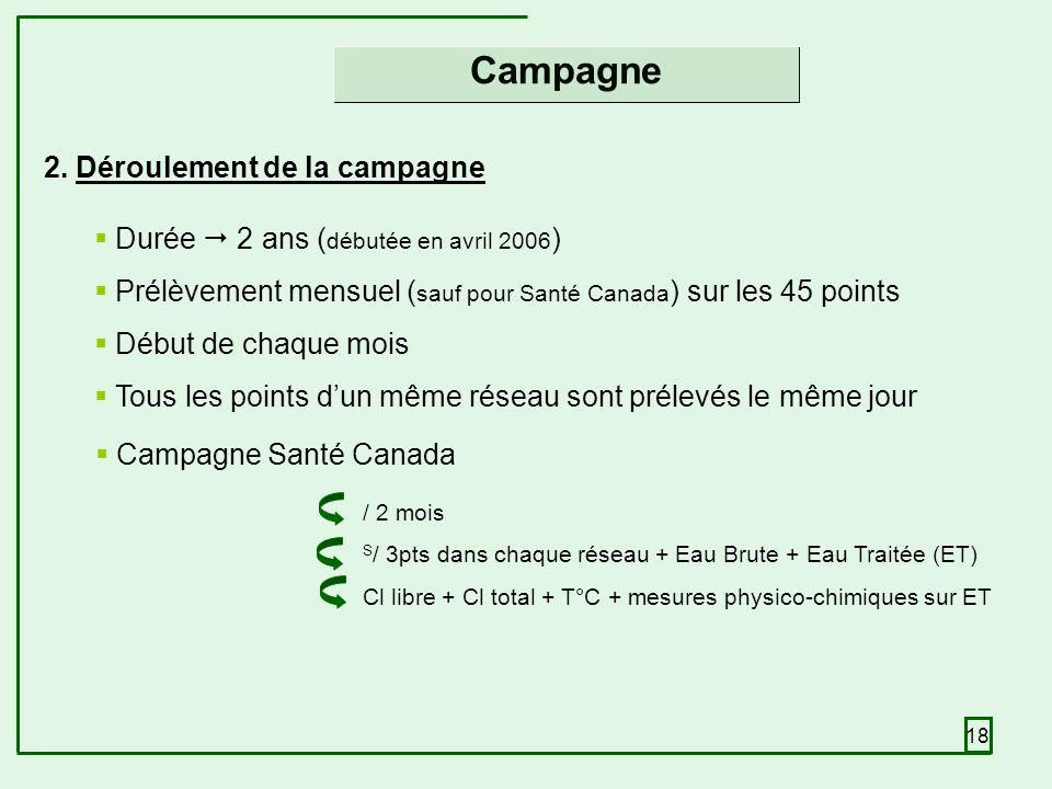 18 Campagne Santé Canada Durée 2 ans ( débutée en avril 2006 ) Prélèvement mensuel ( sauf pour Santé Canada ) sur les 45 points Début de chaque mois Tous les points dun même réseau sont prélevés le même jour 2.