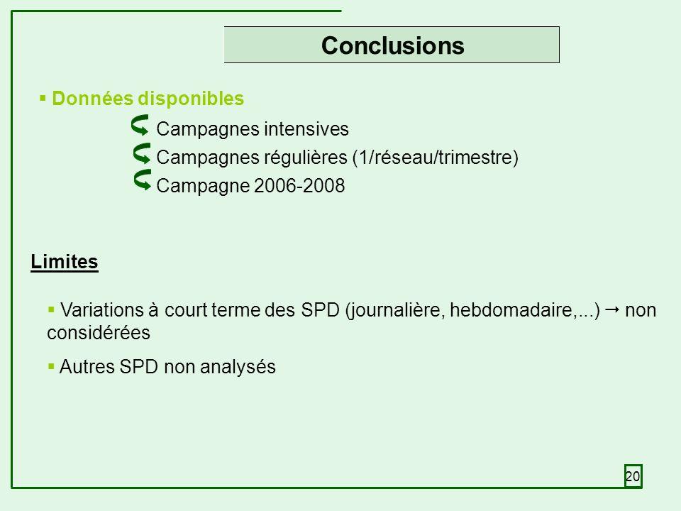20 Conclusions Données disponibles Campagnes intensives Campagnes régulières (1/réseau/trimestre) Campagne 2006-2008 Limites Variations à court terme des SPD (journalière, hebdomadaire,...) non considérées Autres SPD non analysés
