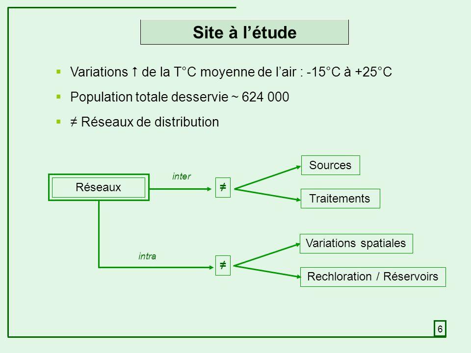6 Variations de la T°C moyenne de lair : -15°C à +25°C Population totale desservie ~ 624 000 Réseaux de distribution Site à létude Sources Traitements intra Variations spatiales Rechloration / Réservoirs Réseaux inter