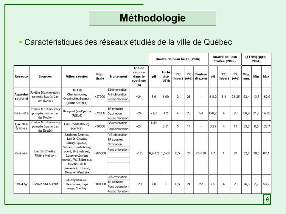 9 Caractéristiques des réseaux étudiés de la ville de Québec Méthodologie
