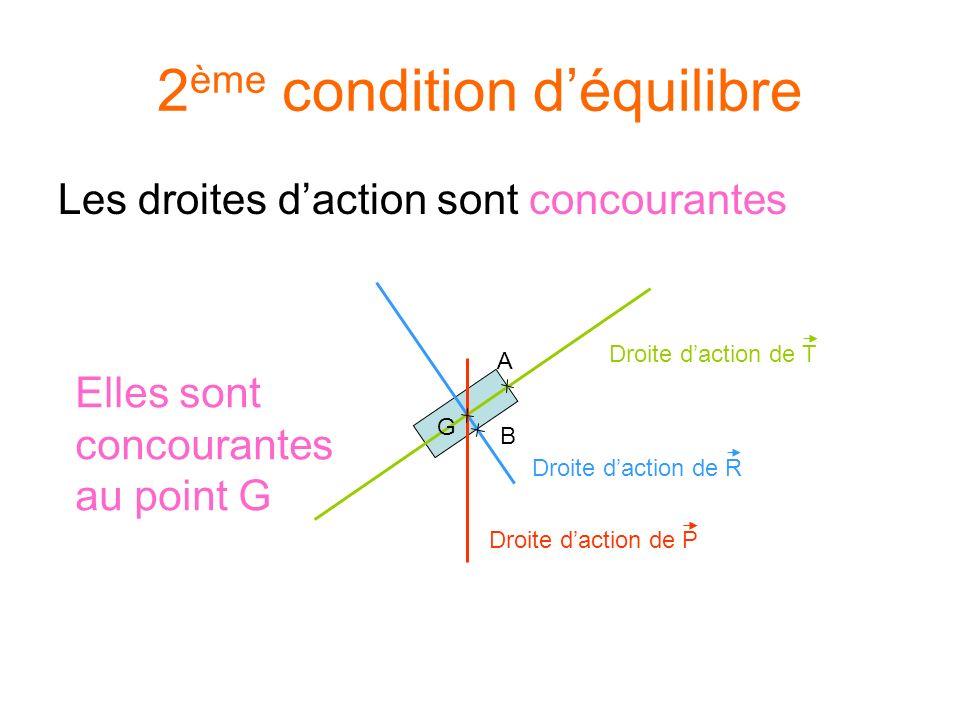 Les droites daction sont concourantes 2 ème condition déquilibre Droite daction de R B Droite daction de T A G Droite daction de P Elles sont concourantes au point G
