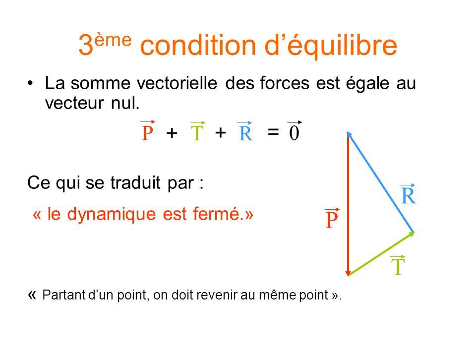 3 ème condition déquilibre La somme vectorielle des forces est égale au vecteur nul. Ce qui se traduit par : « le dynamique est fermé.» « Partant dun