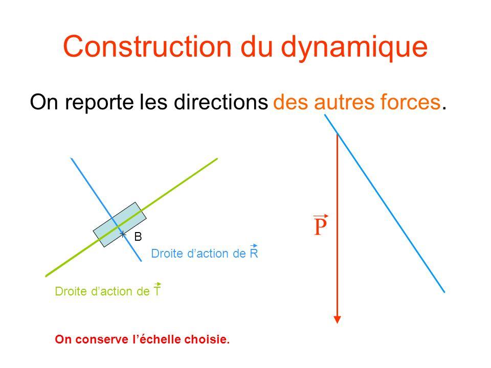 Construction du dynamique On reporte les directions des autres forces. P Droite daction de R B Droite daction de T On conserve léchelle choisie.