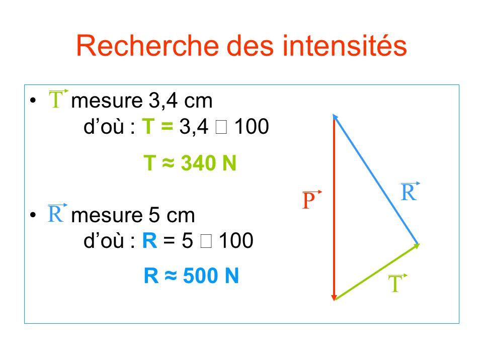 Recherche des intensités T R P mesure 3,4 cm doù : T = 3,4 1 00 T 340 N mesure 5 cm d où : R = 5 1 00 R 500 N T R