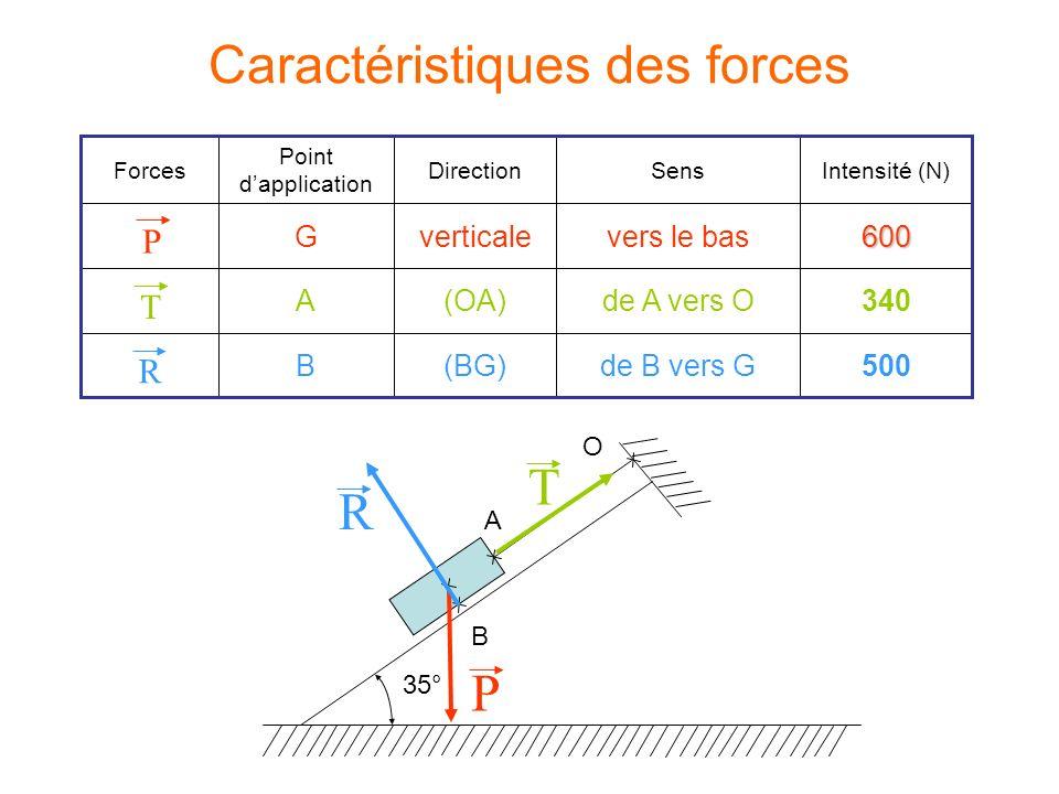 Caractéristiques des forces 500de B vers G(BG)B 340de A vers O(OA)A 600vers le basverticaleG Intensité (N)SensDirection Point dapplication Forces P T R A O 35° B T P R