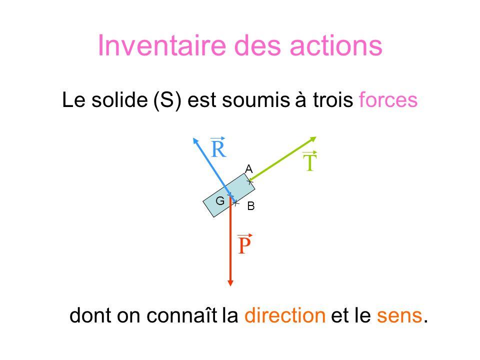 Inventaire des actions Le solide (S) est soumis à trois forces dont on connaît la direction et le sens. B A G T P R