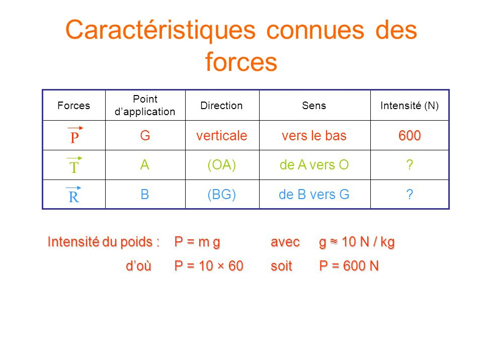 Intensité du poids : P = m gavec g 10 N / kg doùP = 10 × 60soitP = 600 N ?de B vers G(BG)B ?de A vers O(OA)A 600vers le basverticaleG Intensité (N)Sen