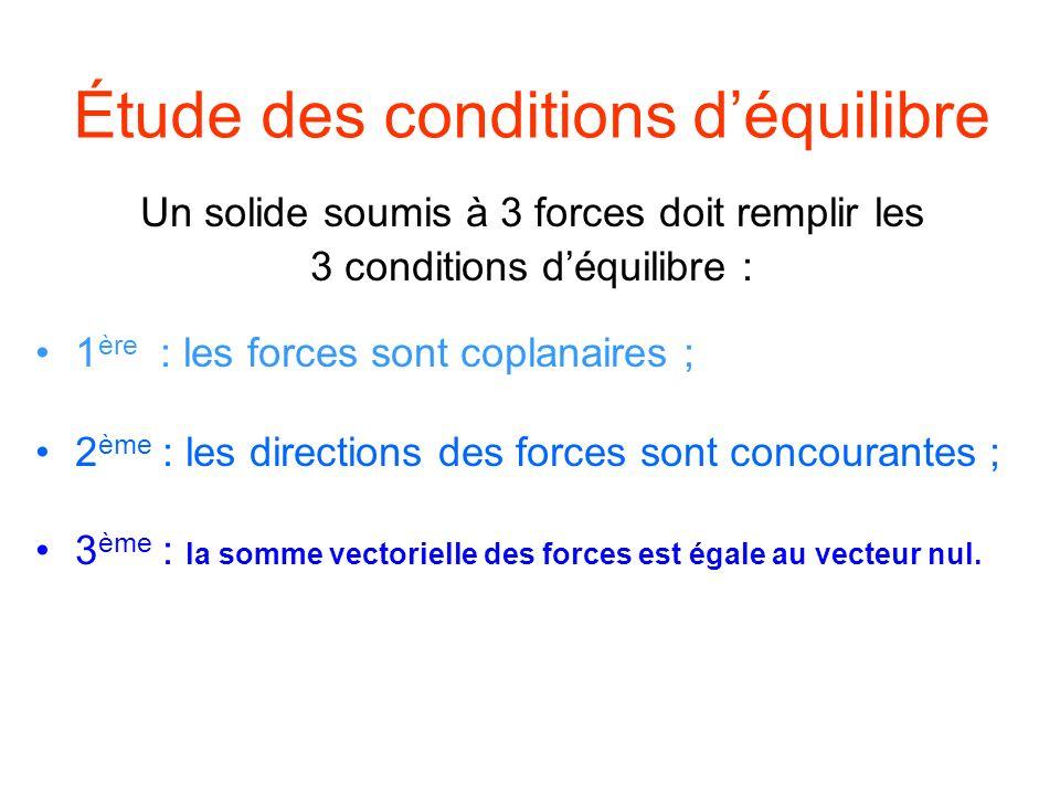 Étude des conditions déquilibre Un solide soumis à 3 forces doit remplir les 3 conditions déquilibre : 1 ère : les forces sont coplanaires ; 2 ème : les directions des forces sont concourantes ; 3 ème : la somme vectorielle des forces est égale au vecteur nul.