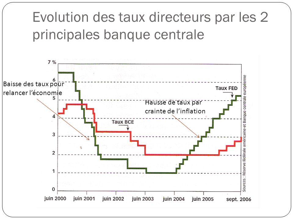 Evolution des taux directeurs par les 2 principales banque centrale Baisse des taux pour relancer léconomie Hausse de taux par crainte de linflation