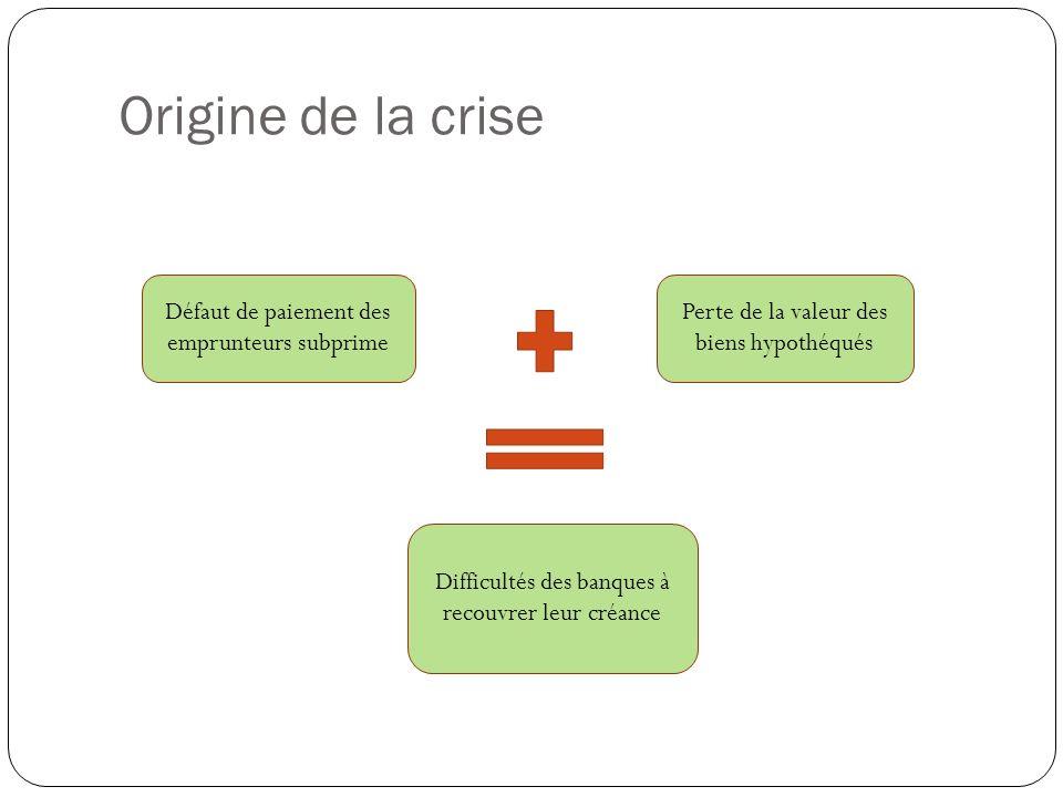 Origine de la crise Défaut de paiement des emprunteurs subprime Perte de la valeur des biens hypothéqués Difficultés des banques à recouvrer leur créa