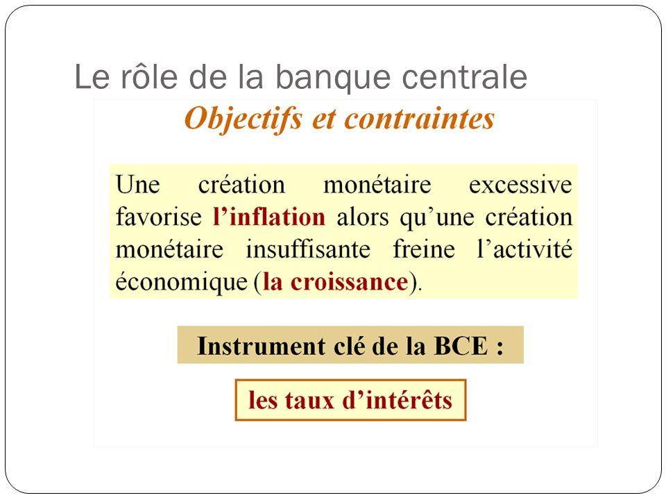 Le rôle de la banque centrale