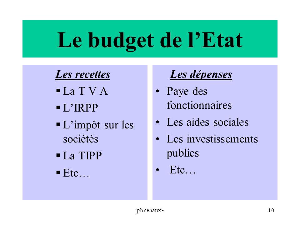 ph senaux -10 Le budget de lEtat Les recettes La T V A LIRPP Limpôt sur les sociétés La TIPP Etc… Les dépenses Paye des fonctionnaires Les aides socia
