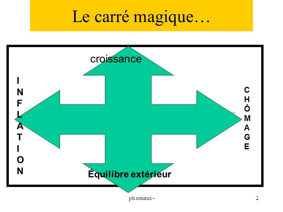 ph senaux -2 Le carré magique… croissance CHÔMAGECHÔMAGE Équilibre extérieur INFLATIONINFLATION